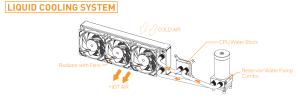 Инструкция по сборке водяной системы ekwb EK-KIT Classic RGB S240