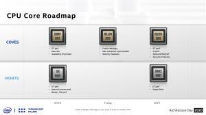 Дорожная карта процессоров Intel (архитектуры)