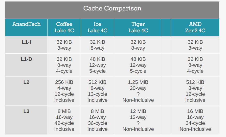 Изменения в архитектуре кеш памяти процессоров Intel (фото с www.anandtech.com)