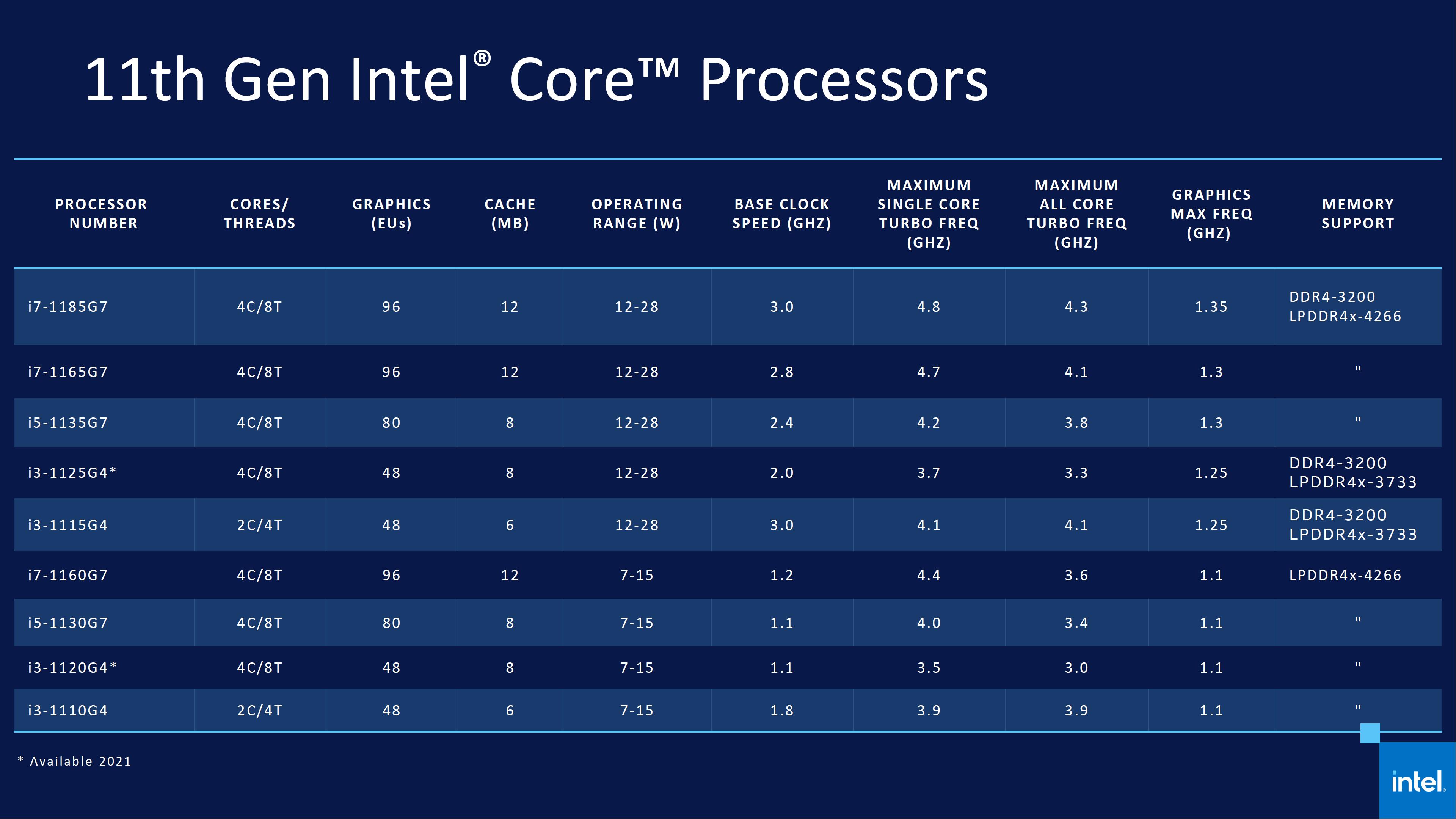 Линейка процессоров Intel Tiger Lake
