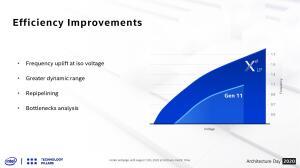 Производительность встроенной графики Intel Xe