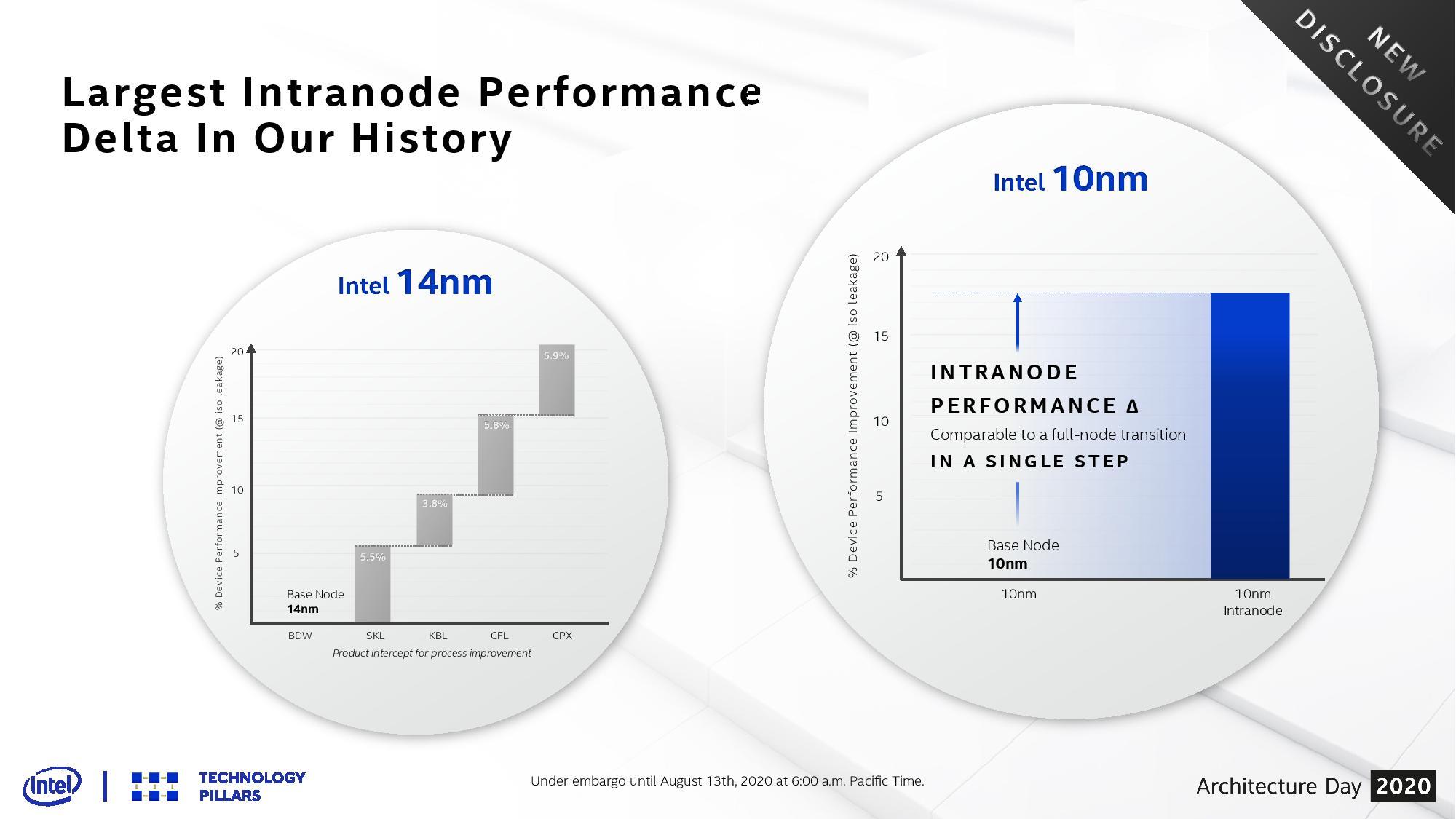 Производительность процессоров Intel (техпроцессы)