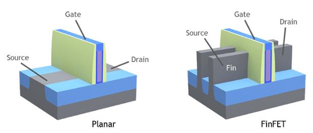 Транзистор FinFET в процессорах