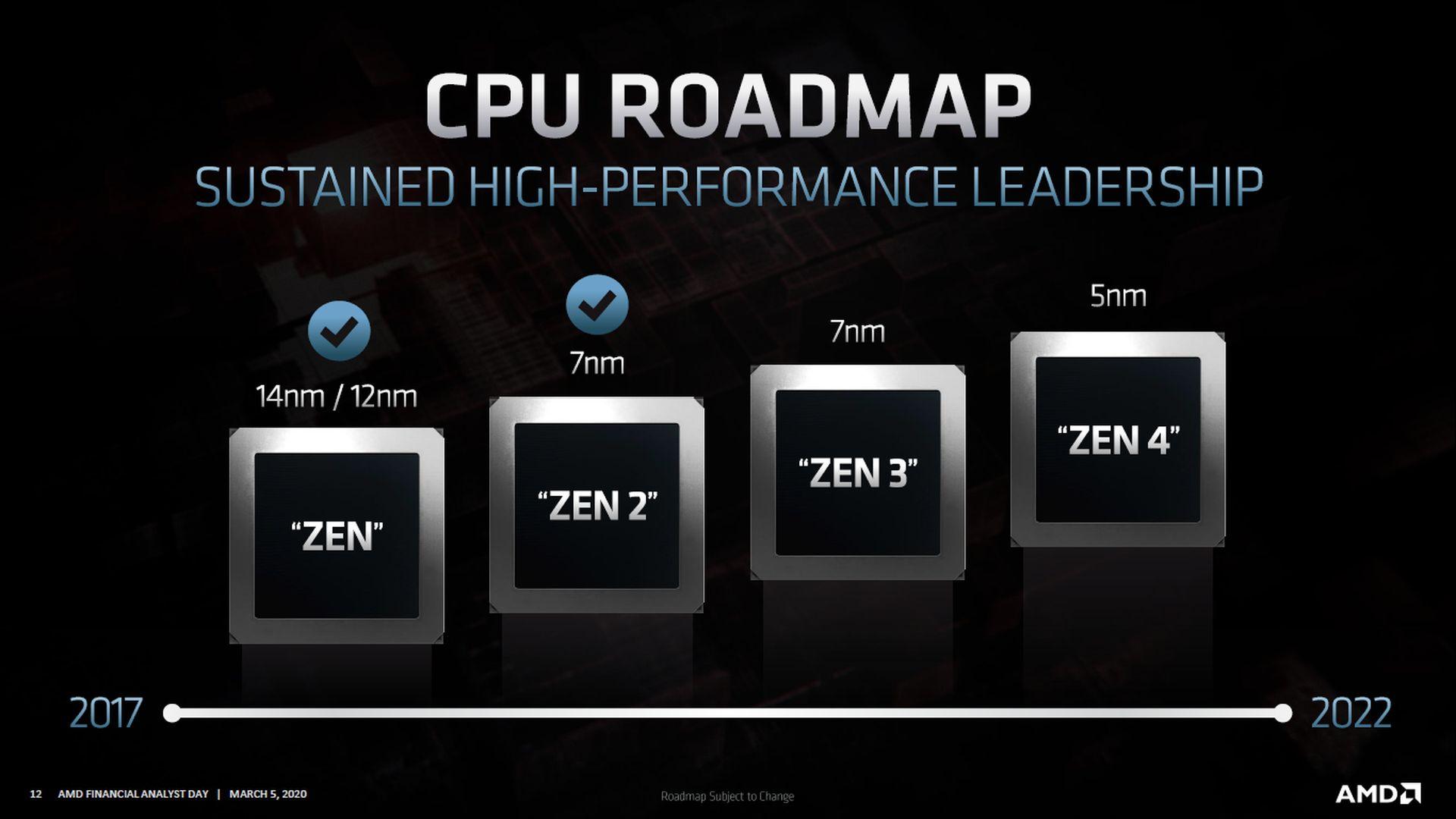 AMD Ryzen 4000 (Zen3)