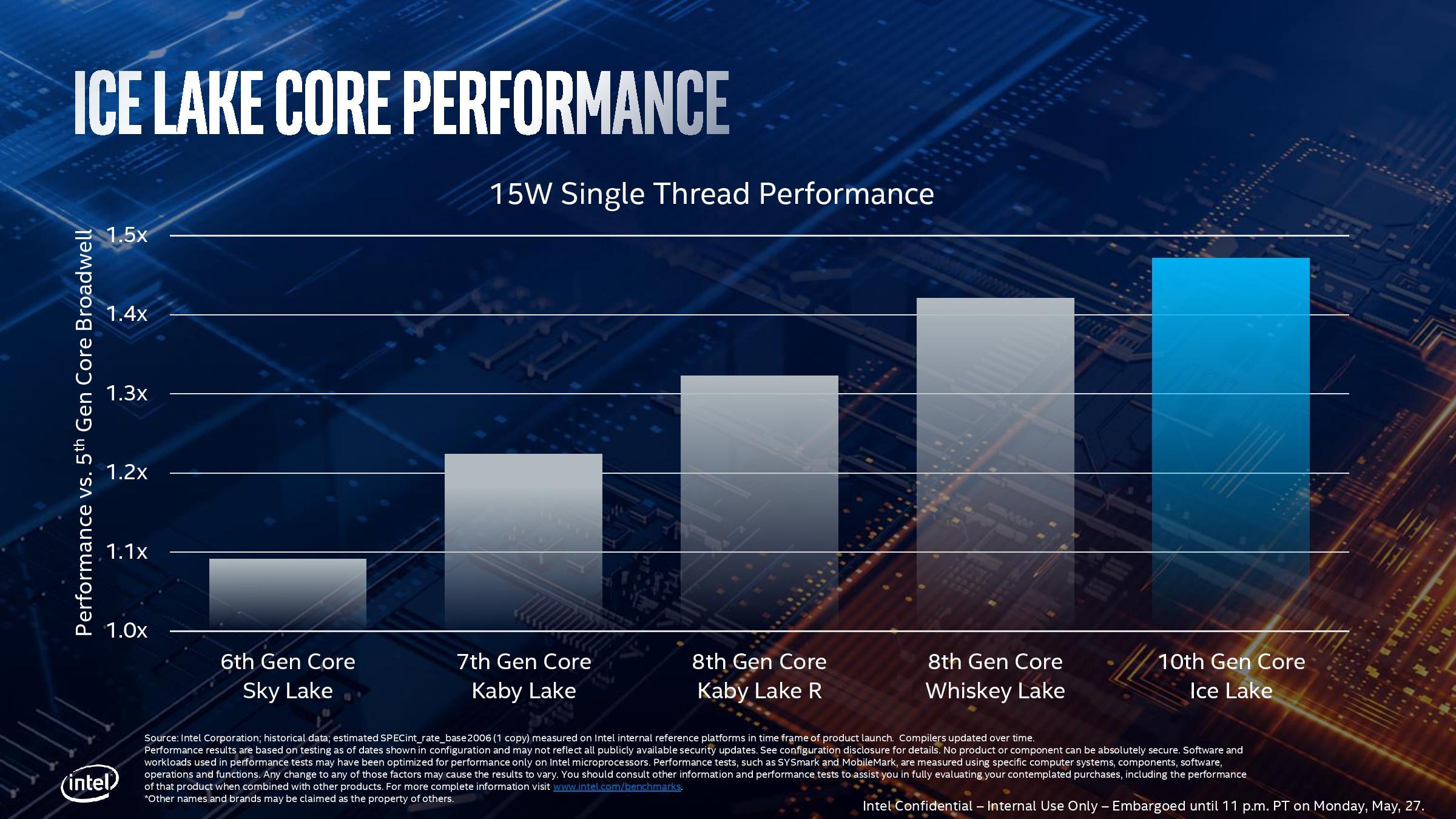 Производительность процессоров Intel Ice Lake