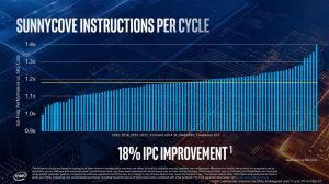 Производительность процессоров Ice Lake (IPC)
