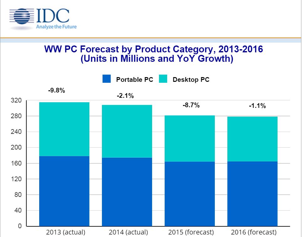 Падение продаж ПК по данным IDC