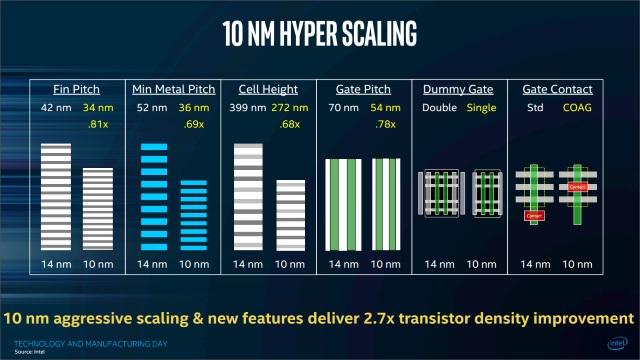 Плотность транзисторов и другие параметры – 10 нанометров