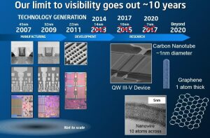 Intel 10 Нанометров