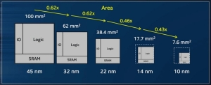 Техпроцесс в нанометрах и уменьшение площади кристалла процессора