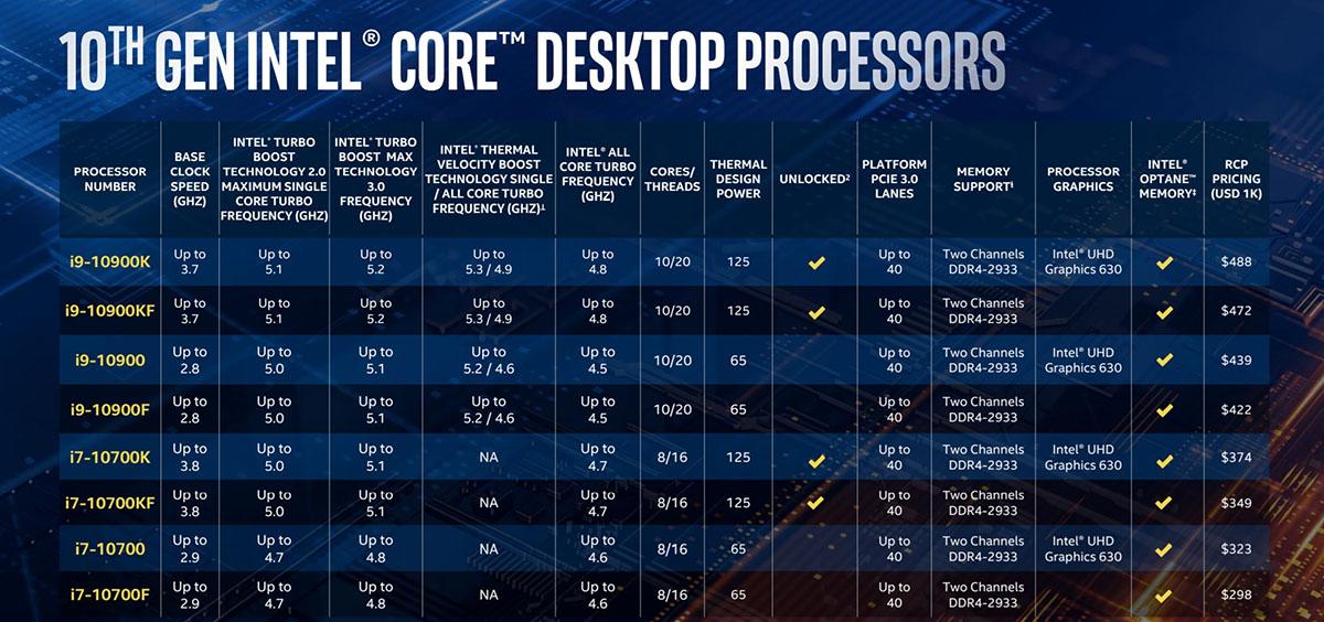 Процессоры Intel Comet Lake (Skylake)