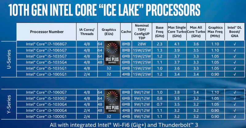 Линейка процессоров Intel Ice Lake
